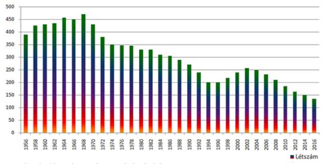 Tanulói adatok az elmúlt 60 évre